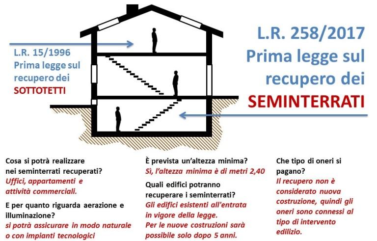 Seminterrati in Lombardia, abitabilità più semplice ...